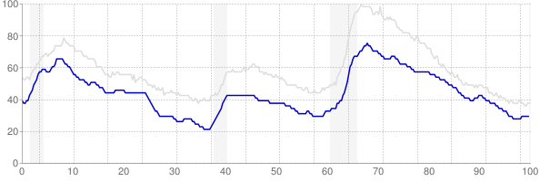 Virginia monthly unemployment rate chart from 1990 to July 2019
